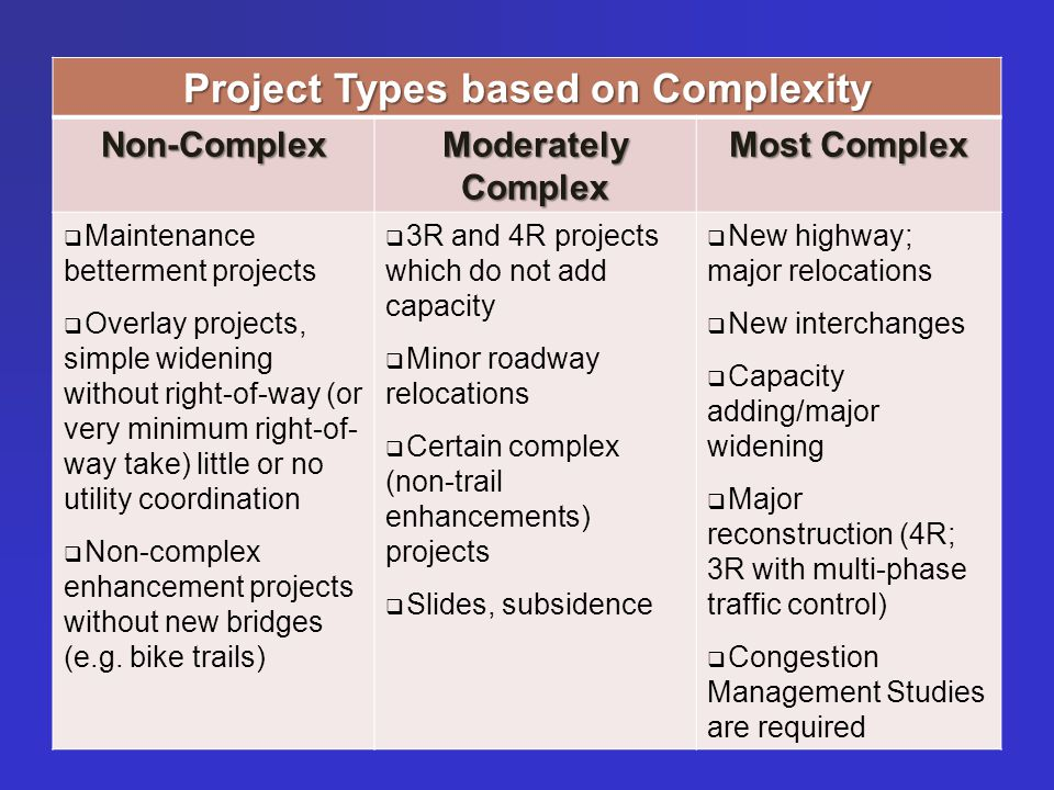 Project Types based on Complexity Non-Complex Moderately Complex Most Complex  Maintenance betterment projects  Overlay projects, simple widening without right-of-way (or very minimum right-of- way take) little or no utility coordination  Non-complex enhancement projects without new bridges (e.g.