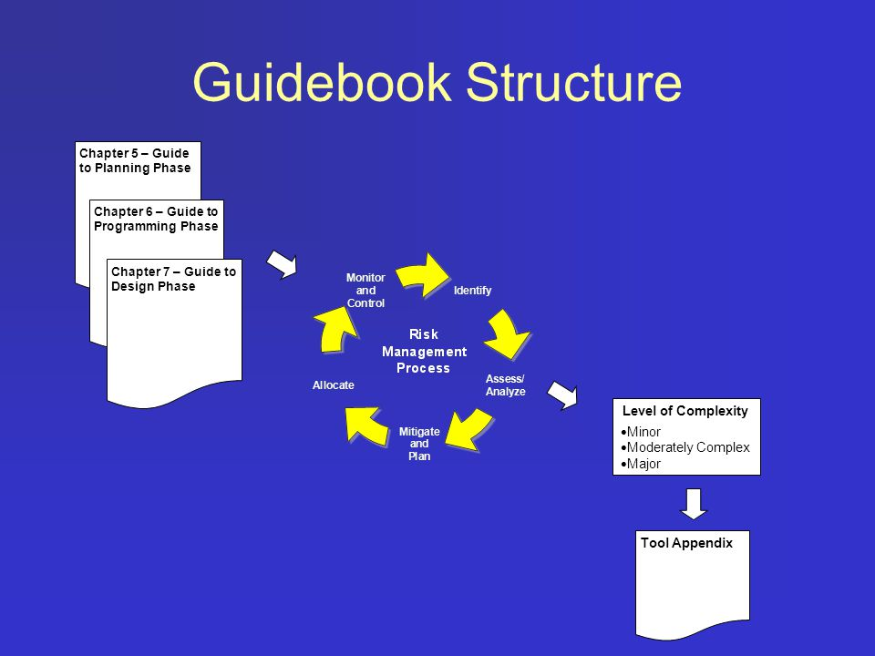Guidebook Structure Chapter 5 – Guide to Planning Phase Chapter 6 – Guide to Programming Phase Chapter 7 – Guide to Design Phase Level of Complexity 