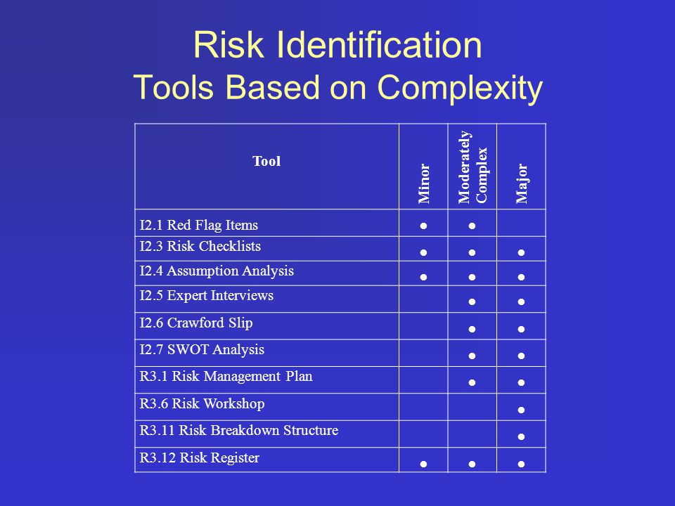 Risk Identification Tools Based on Complexity Tool Minor Moderately Complex Major I2.1 Red Flag Items●● I2.3 Risk Checklists ●●● I2.4 Assumption Analy