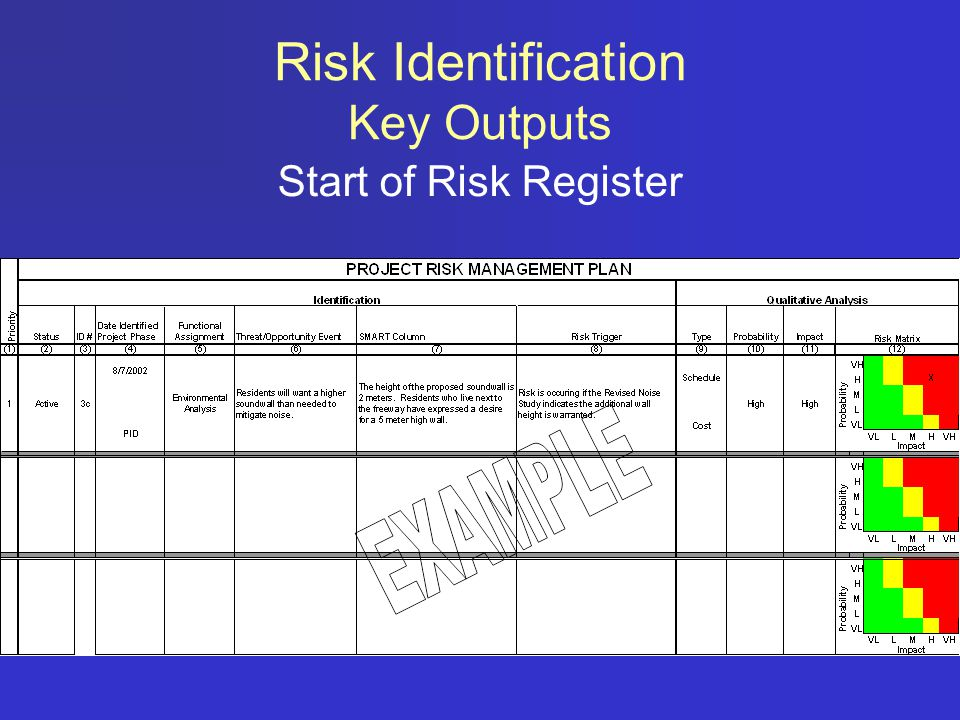 Risk Identification Key Outputs Start of Risk Register