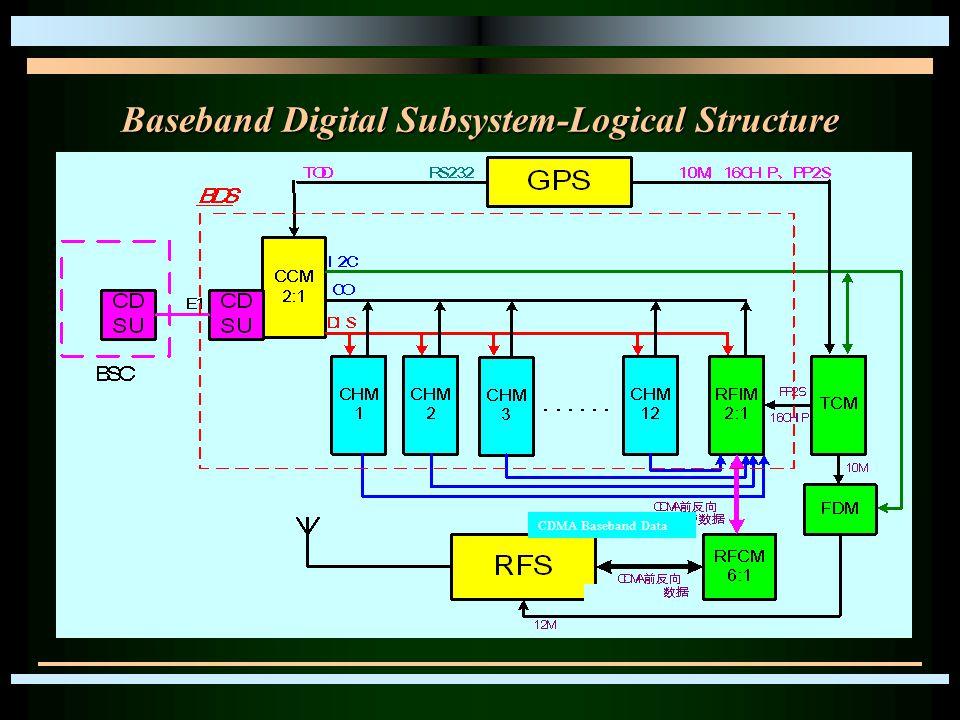 Baseband Digital Subsystem-Logical Structure CDMA Baseband Data
