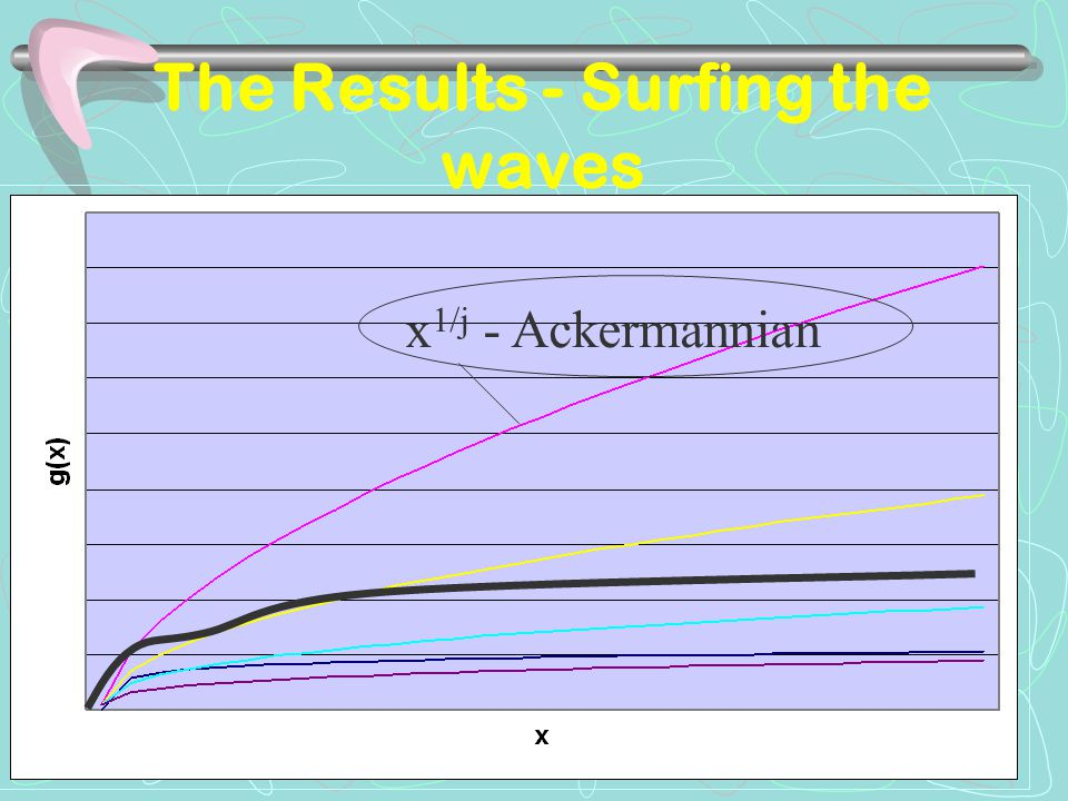 I will insert a drawing x 1/j - Ackermannian The Results - Surfing the waves