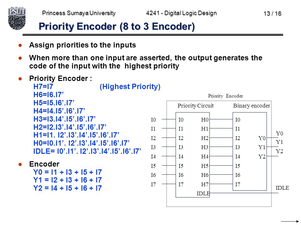 Princess Sumaya University4241 - Digital Logic Design 13 / 16 Priority Encoder (8 to 3 Encoder) ●Assign priorities to the inputs ●When more than one i
