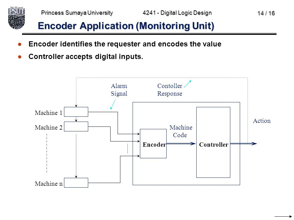 Princess Sumaya University4241 - Digital Logic Design 14 / 16 Encoder Application (Monitoring Unit) Action EncoderController Machine Code Machine 1 Ma