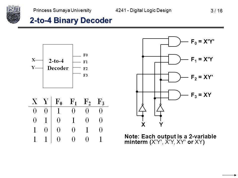 Princess Sumaya University4241 - Digital Logic Design 3 / 16 2-to-4 Binary Decoder F 0 = X'Y' F 1 = X'Y F 2 = XY' F 3 = XY XY 2-to-4 Decoder X Y F0 F1