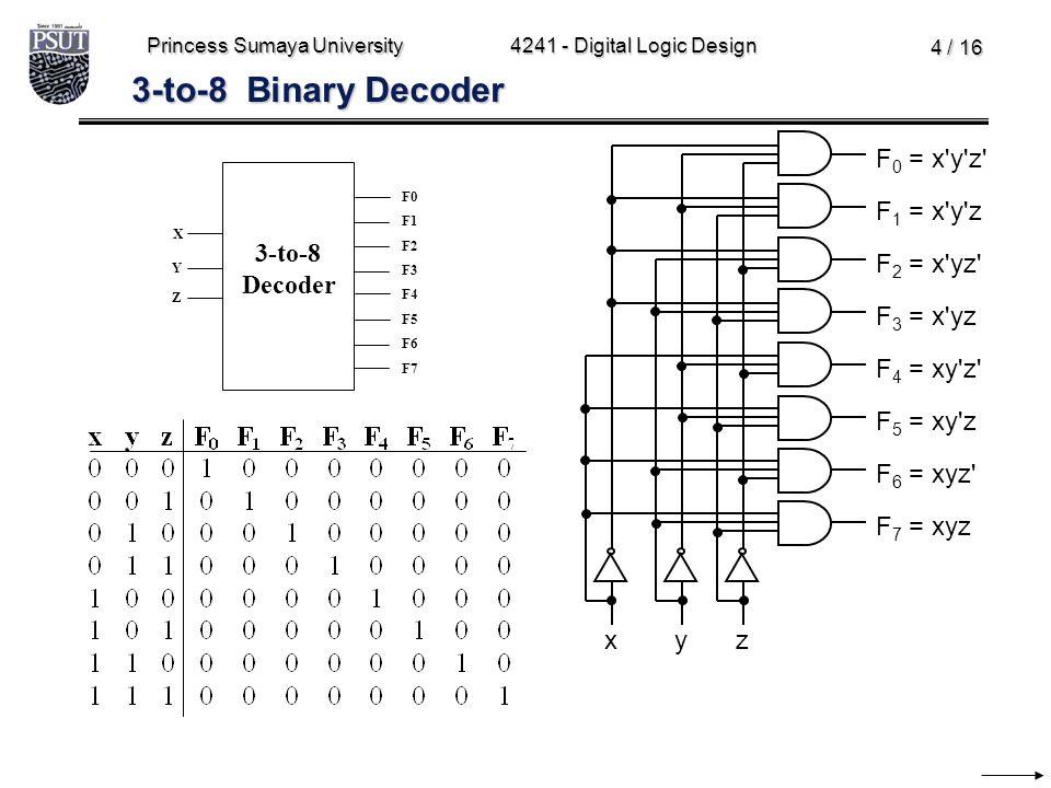 Princess Sumaya University4241 - Digital Logic Design 4 / 16 3-to-8 Binary Decoder F 1 = x'y'z xzy F 0 = x'y'z' F 2 = x'yz' F 3 = x'yz F 5 = xy'z F 4