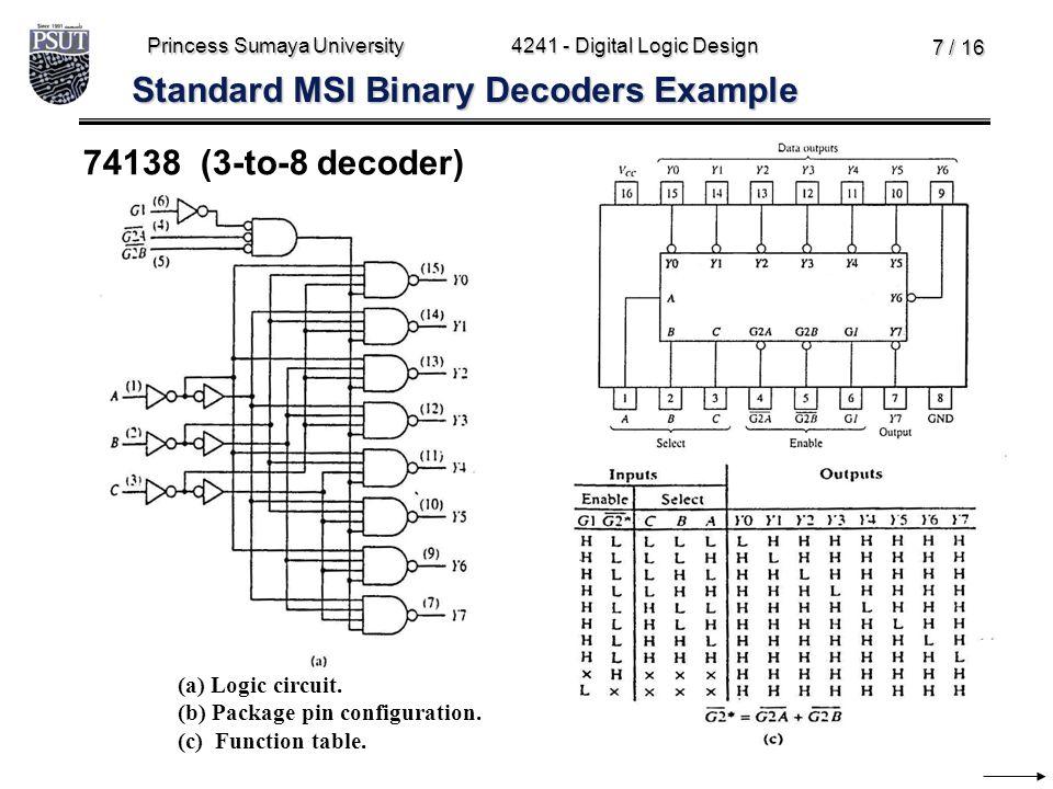Princess Sumaya University4241 - Digital Logic Design 7 / 16 Standard MSI Binary Decoders Example 74138 (3-to-8 decoder) (a) Logic circuit. (b) Packag