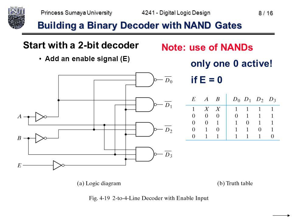 Princess Sumaya University4241 - Digital Logic Design 8 / 16 Building a Binary Decoder with NAND Gates Start with a 2-bit decoder Add an enable signal