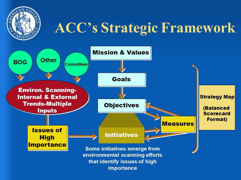 Strategy Map (Balanced Scorecard Format) Goals Initiatives Measures Issues of High Importance Issues of High Importance Environ. Scanning- Internal &
