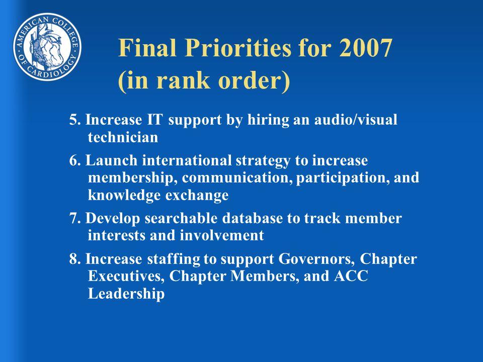 Final Priorities for 2007 (in rank order) 5.