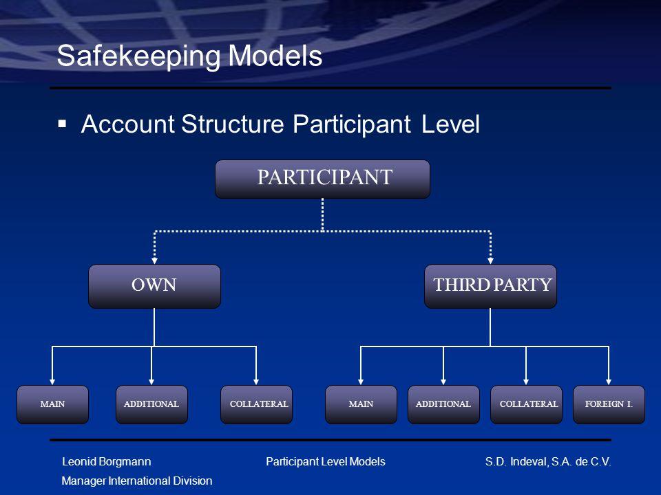Leonid Borgmann Manager International Division Participant Level Models S.D. Indeval, S.A. de C.V. Safekeeping Models  Account Structure Participant