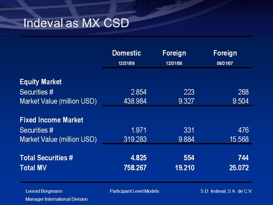 Leonid Borgmann Manager International Division Participant Level Models S.D. Indeval, S.A. de C.V. Indeval as MX CSD
