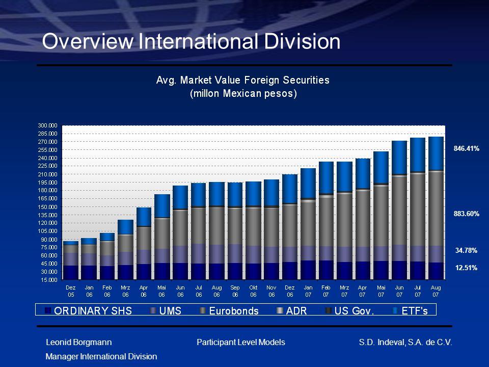 Leonid Borgmann Manager International Division Participant Level Models S.D. Indeval, S.A. de C.V. Overview International Division 846.41% 883.60% 34.