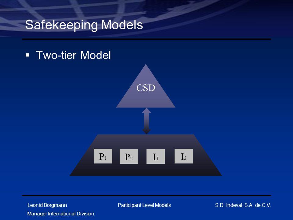 Leonid Borgmann Manager International Division Participant Level Models S.D. Indeval, S.A. de C.V. Safekeeping Models  Two-tier Model CSD P1P1 P2P2 I