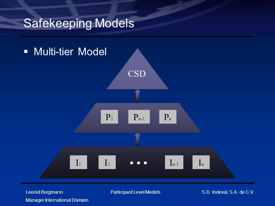 Leonid Borgmann Manager International Division Participant Level Models S.D. Indeval, S.A. de C.V. Safekeeping Models  Multi-tier Model CSD P1P1 P n-