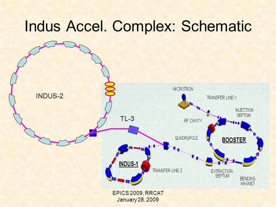 EPICS 2009, RRCAT January 28, 2009 Indus Accel. Complex: Schematic INDUS-2 TL-3