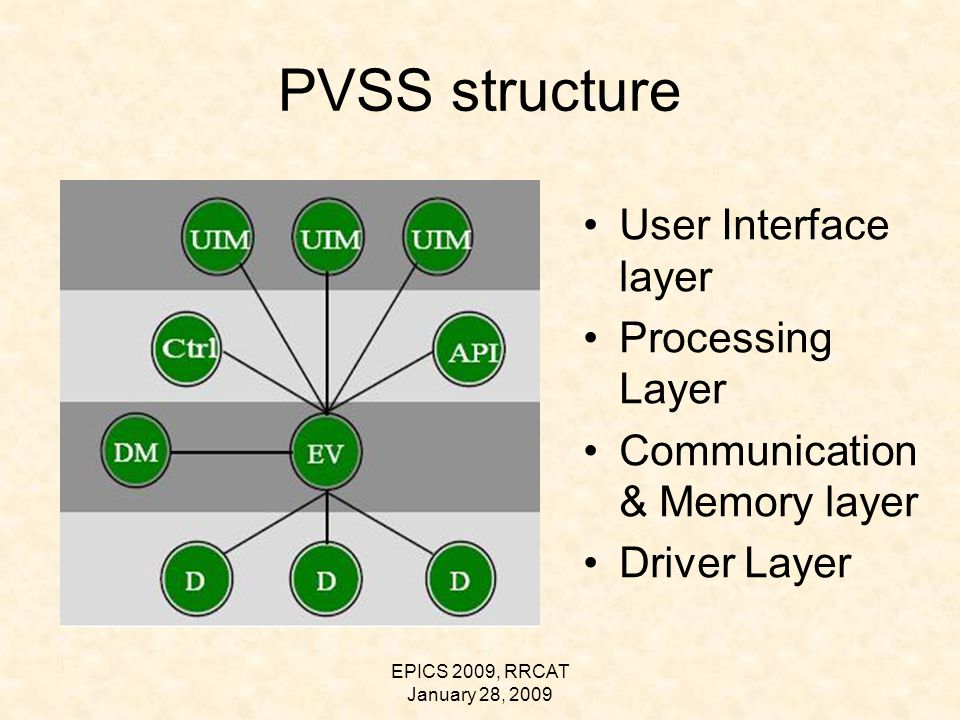 EPICS 2009, RRCAT January 28, 2009 PVSS structure User Interface layer Processing Layer Communication & Memory layer Driver Layer