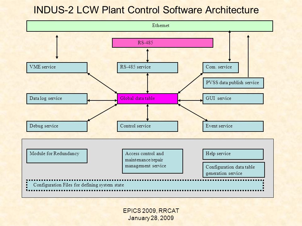 EPICS 2009, RRCAT January 28, 2009 INDUS-2 LCW Plant Control Software Architecture Ethernet RS-485 VME serviceRS-485 serviceCom.