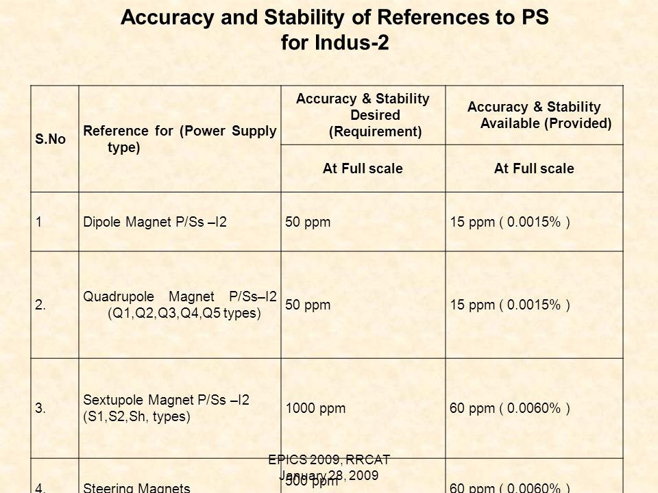 EPICS 2009, RRCAT January 28, 2009 Accuracy and Stability of References to PS for Indus-2 S.No Reference for (Power Supply type) Accuracy & Stability Desired (Requirement) Accuracy & Stability Available (Provided) At Full scale 1Dipole Magnet P/Ss –I250 ppm15 ppm ( 0.0015% ) 2.