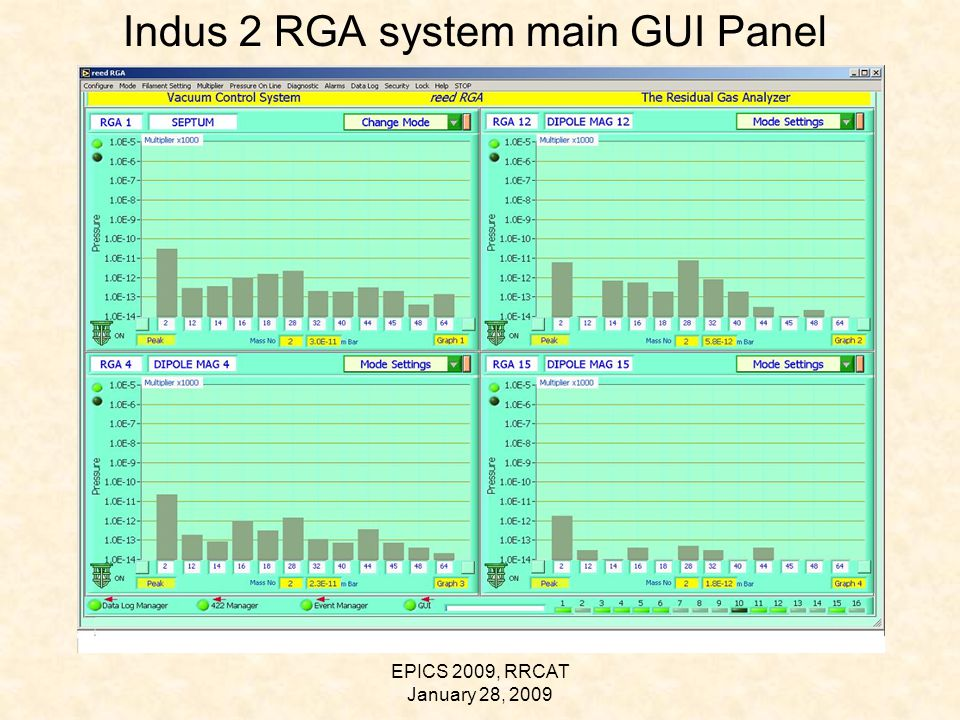 EPICS 2009, RRCAT January 28, 2009 Indus 2 RGA system main GUI Panel