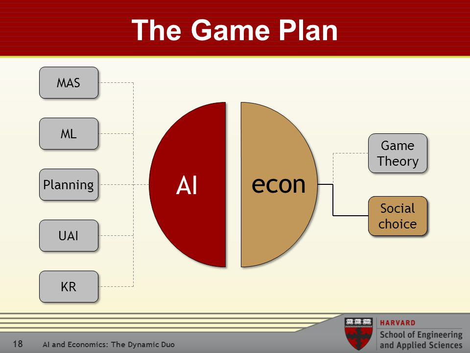 18 AI and Economics: The Dynamic Duo The Game Plan Game Theory Social choice AI econ Social choice MAS ML UAI Planning KR