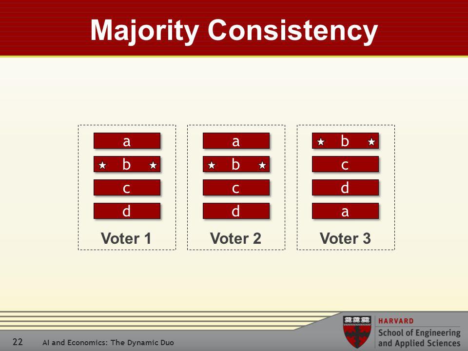 22 AI and Economics: The Dynamic Duo Majority Consistency Voter 1 a a b b c c d d Voter 2 a a c c d d Voter 3 c c d d a a b b b b