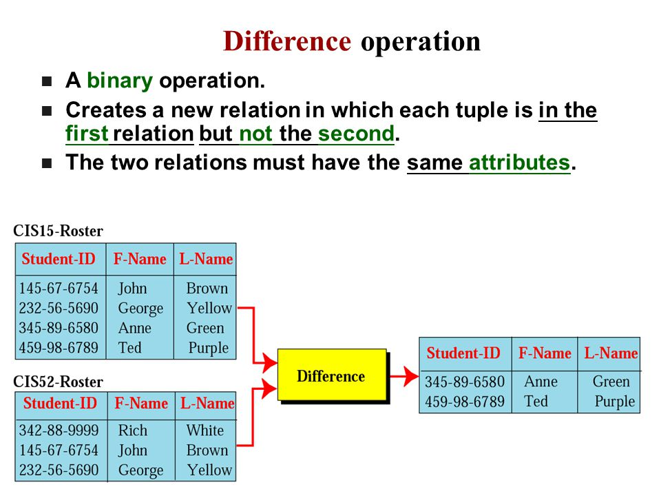 Difference operation A binary operation. Creates a new relation in which each tuple is in the first relation but not the second. The two relations mus