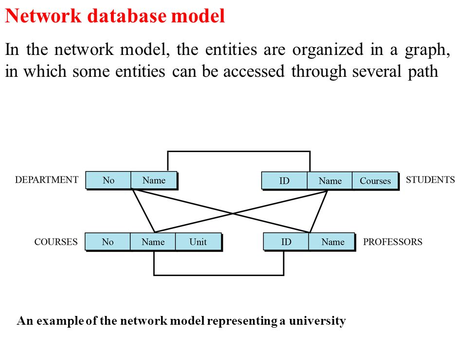 The Network Data Model In this model, data is represented by collections of records and relationships among data are represented by links.