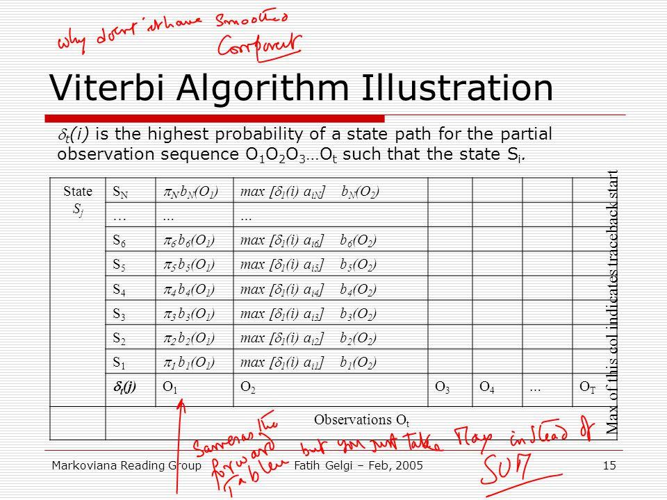 Markoviana Reading GroupFatih Gelgi – Feb, 200515 Viterbi Algorithm Illustration State S j SNSN   b N (O 1 )max  1 (i) a iN ] b N (O 2 ) … …… S6