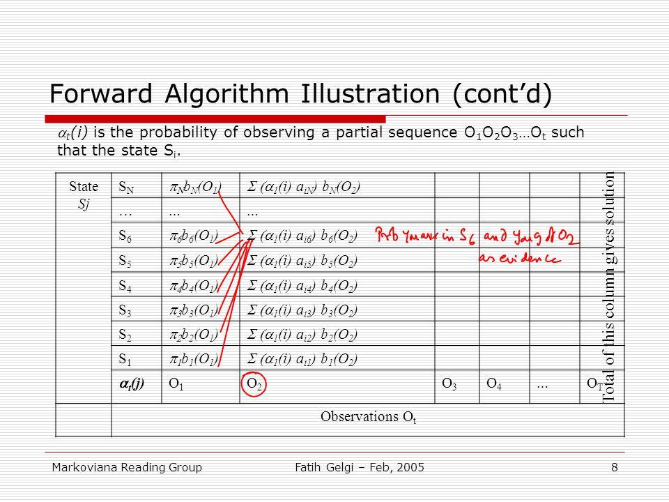 Markoviana Reading GroupFatih Gelgi – Feb, 20058 Forward Algorithm Illustration (cont'd) State Sj SNSN   b N (O 1 )  1 (i) a iN ) b N (O 2 ) … …