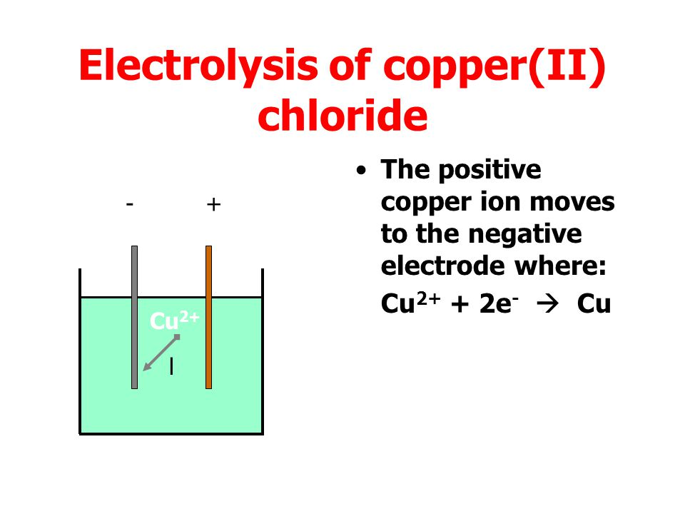 Electrolysis of copper(II) chloride The negative chloride ion moves to the positive electrode where: 2Cl -  Cl 2 + 2e - l -+ Cl -