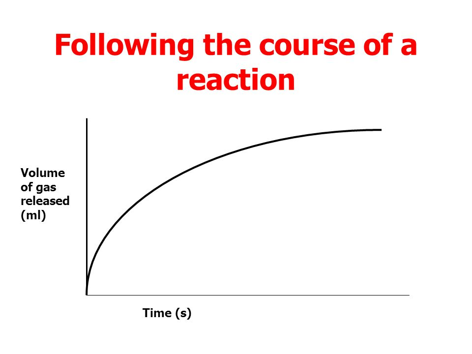 Following the course of a reaction The average rate of a reaction, or stage in a reaction, can be calculated by dividing the difference between the initial and final quantities by the time interval.