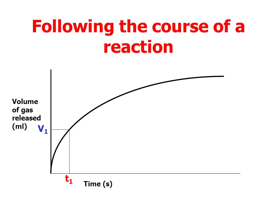 Following the course of a reaction Volume of gas released (ml) Time (s)