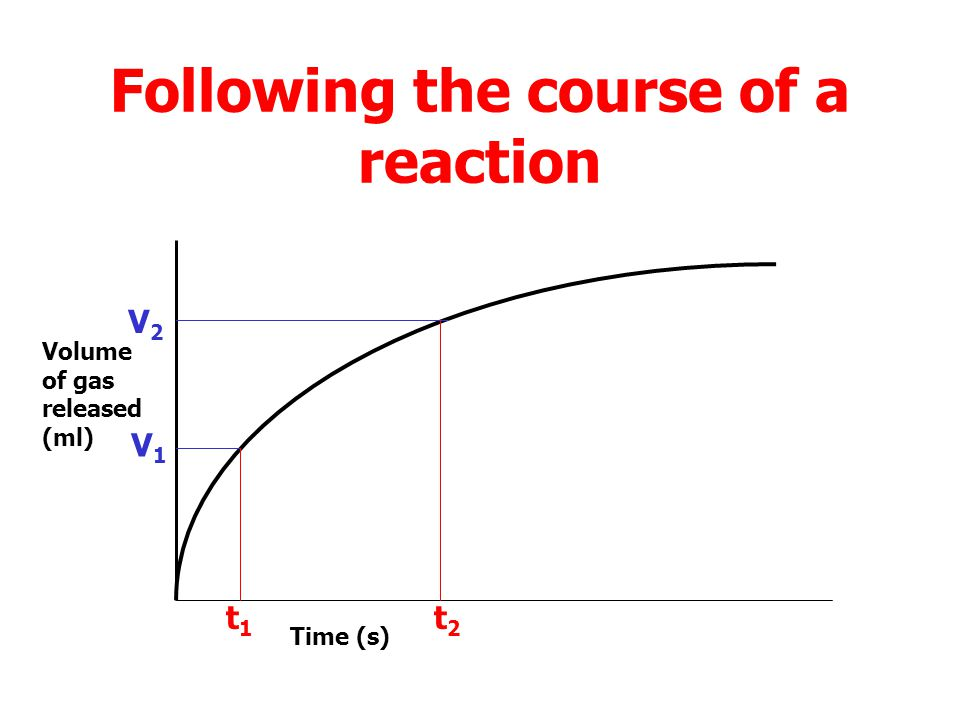 Following the course of a reaction Volume of gas released (ml) Time (s) V1V1 t1t1