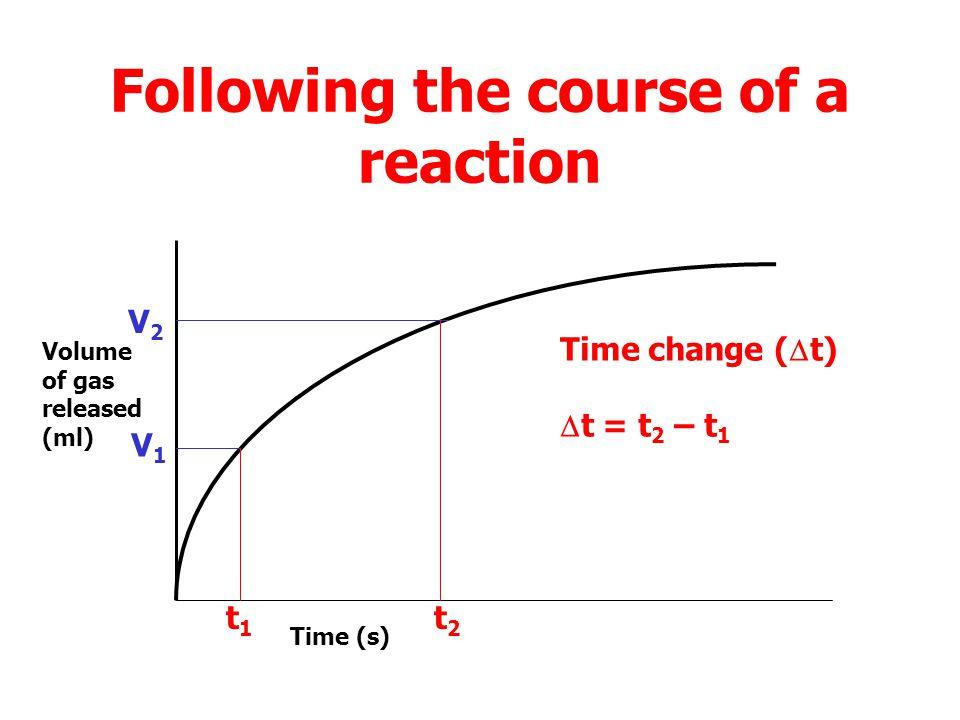 Following the course of a reaction Volume of gas released (ml) Time (s) V1V1 t1t1 V2V2 t2t2 Volume change (  V)  V = V 2 – V 1