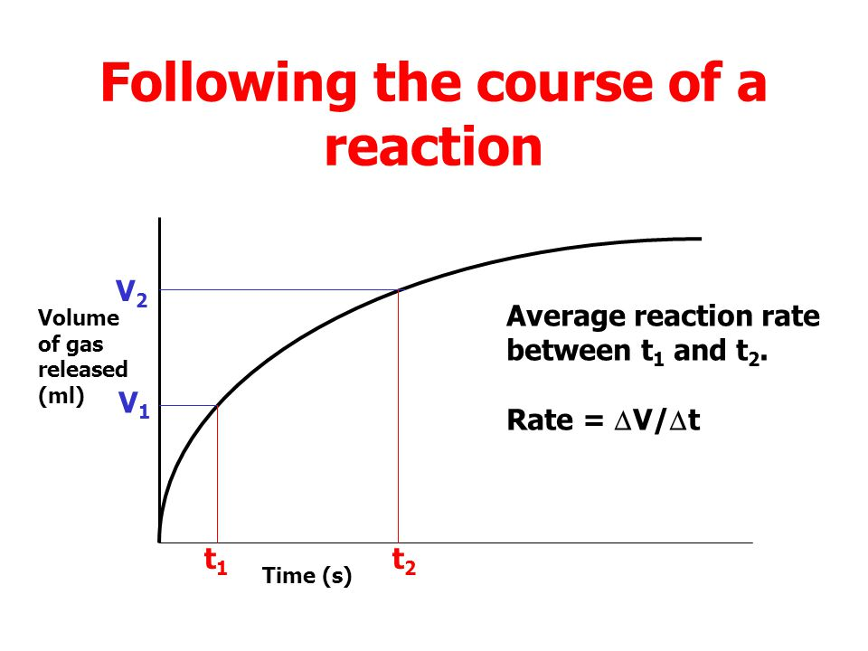 Following the course of a reaction Volume of gas released (ml) Time (s) V1V1 t1t1 V2V2 t2t2 Time change (  t)  t = t 2 – t 1