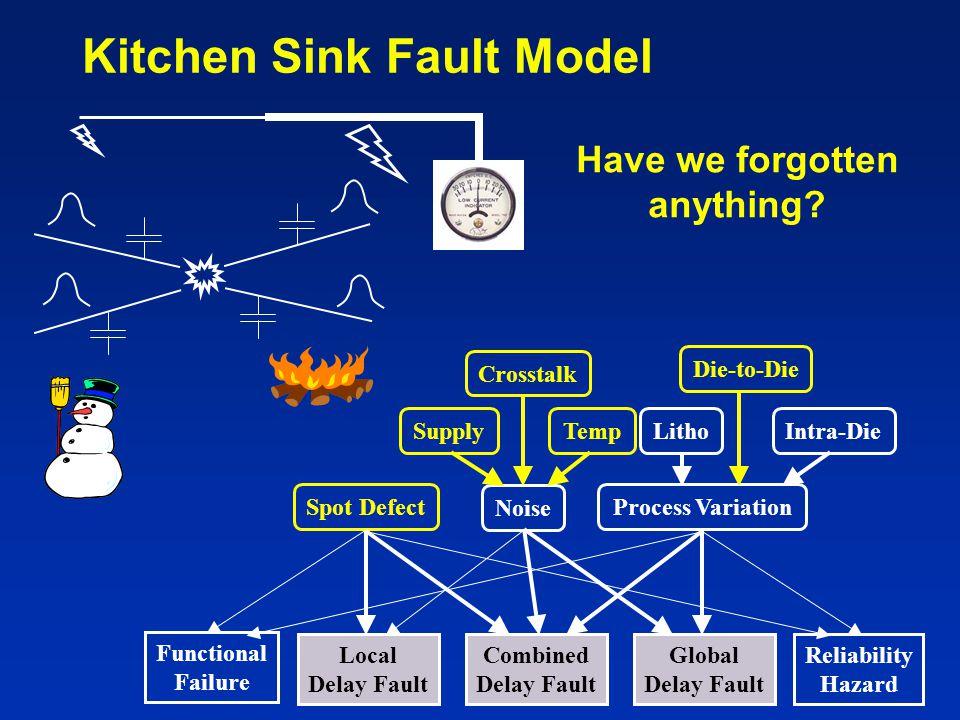 Kitchen Sink Fault Model Spot DefectProcess Variation Local Delay Fault Global Delay Fault Combined Delay Fault Functional Failure Reliability Hazard