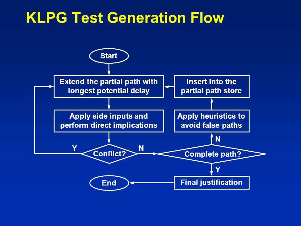 KLPG Test Generation Flow Apply side inputs and perform direct implications Conflict? Start Extend the partial path with longest potential delay Y Com
