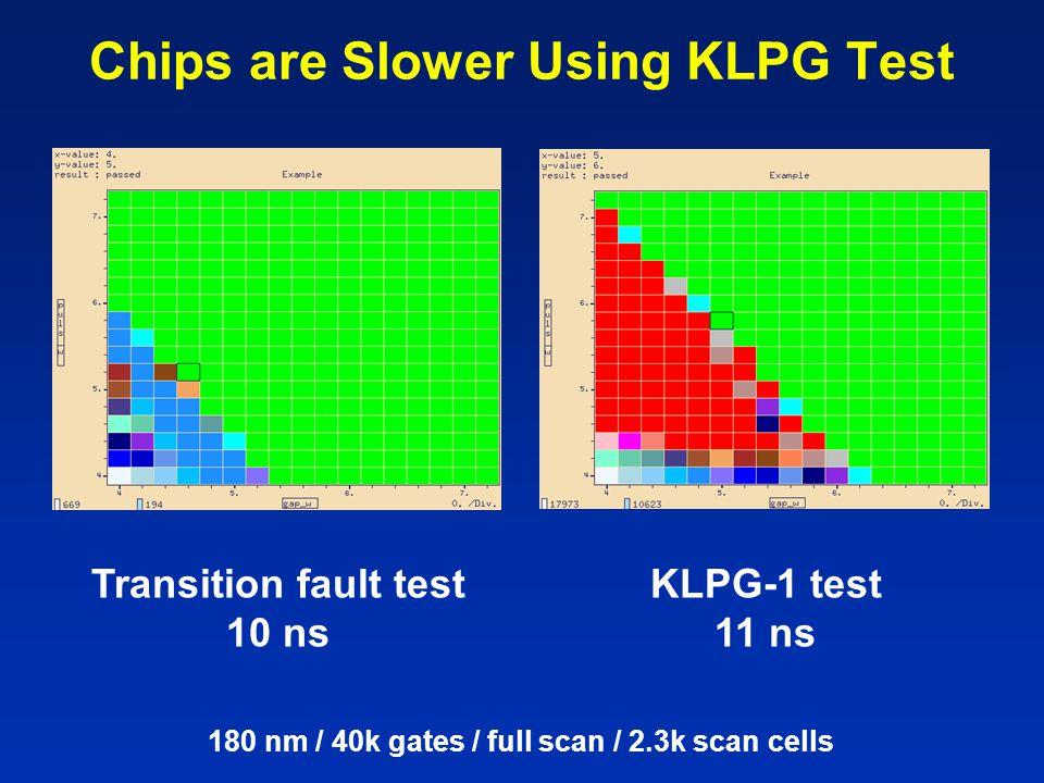 Transition fault test 10 ns KLPG-1 test 11 ns 180 nm / 40k gates / full scan / 2.3k scan cells Chips are Slower Using KLPG Test