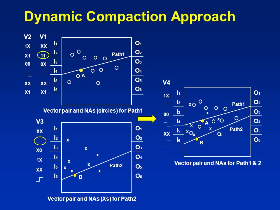Dynamic Compaction Approach Vector pair and NAs (Xs) for Path2 V3 XX 1X X0 XX I1I1 I2I2 I3I3 I4I4 I5I5 I6I6 O1O1 O2O2 O3O3 O4O4 O5O5 O6O6 x x xx x Pat