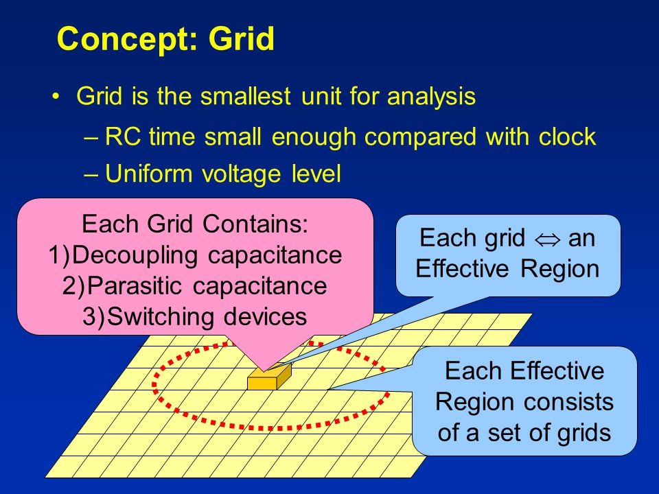 Concept: Grid Grid is the smallest unit for analysis –RC time small enough compared with clock –Uniform voltage level Each Grid Contains: 1)Decoupling