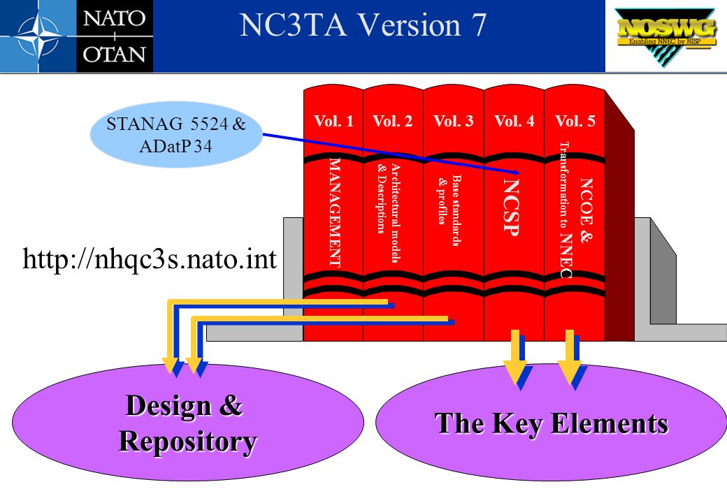 NC3TA Version 7 The Key Elements Design & Repository NCSP NCOE & Transformation to NNEC Vol. 1Vol. 2Vol. 3Vol. 4Vol. 5 Base standards & profiles Archi