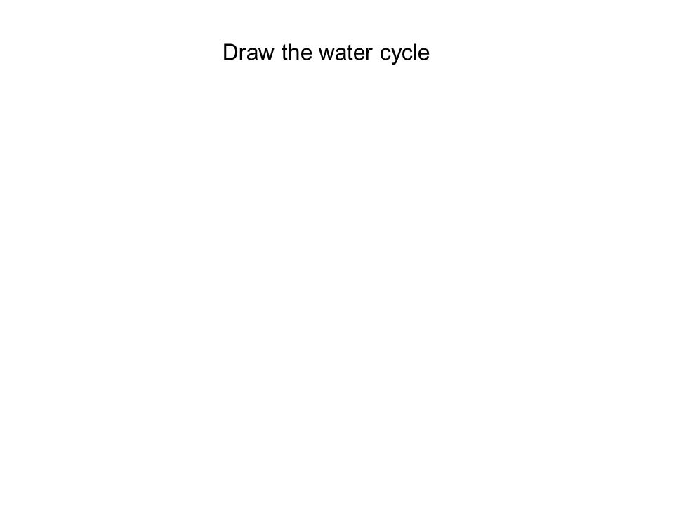 Draw the water cycle