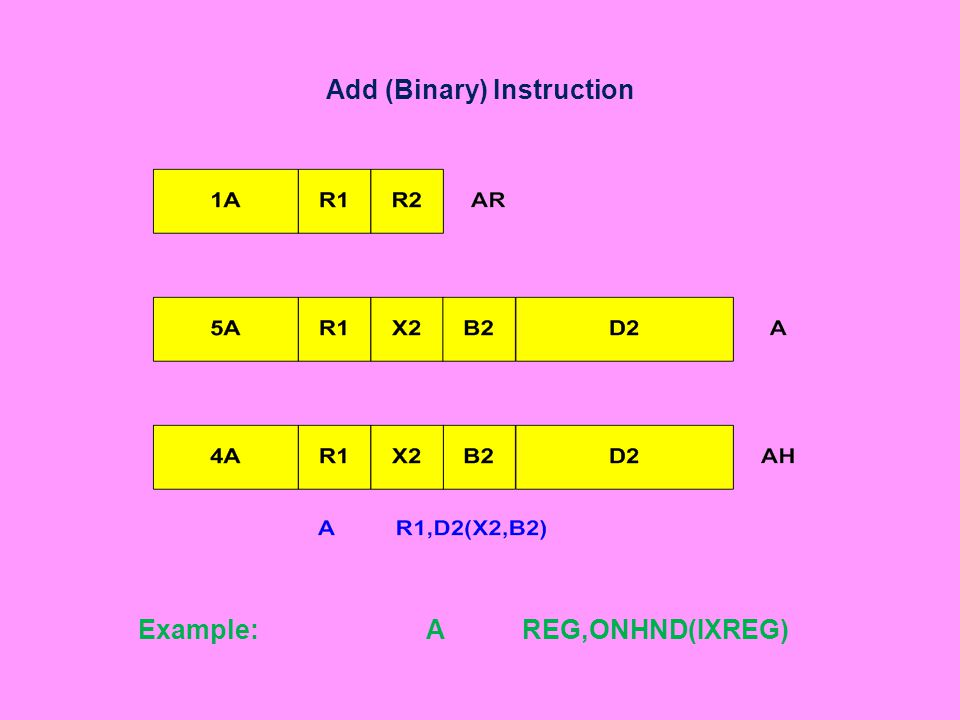 Add (Binary) Instruction Example:AREG,ONHND(IXREG)