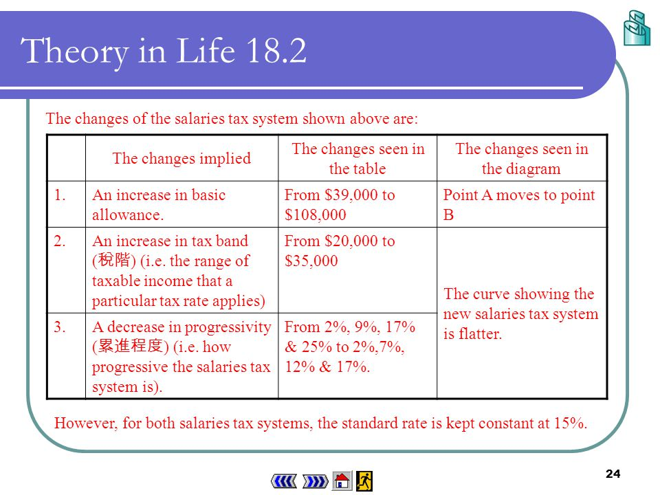 23 These two salaries tax systems can be represented by the following diagram : Theory in Life 18.2 Fig.