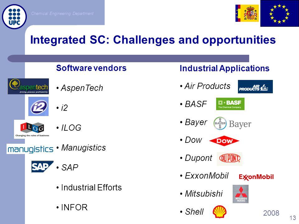 Chemical Engineering Department Lyon, France2008 13 Software vendors AspenTech i2 ILOG Manugistics SAP Industrial Efforts INFOR Industrial Application