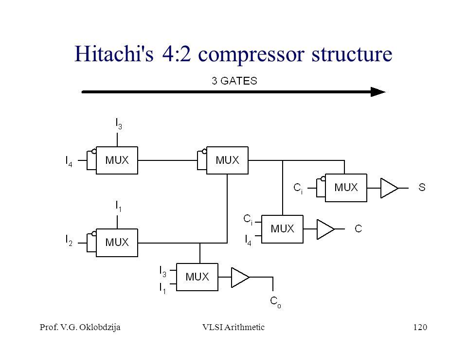 Prof. V.G. OklobdzijaVLSI Arithmetic120 Hitachi's 4:2 compressor structure