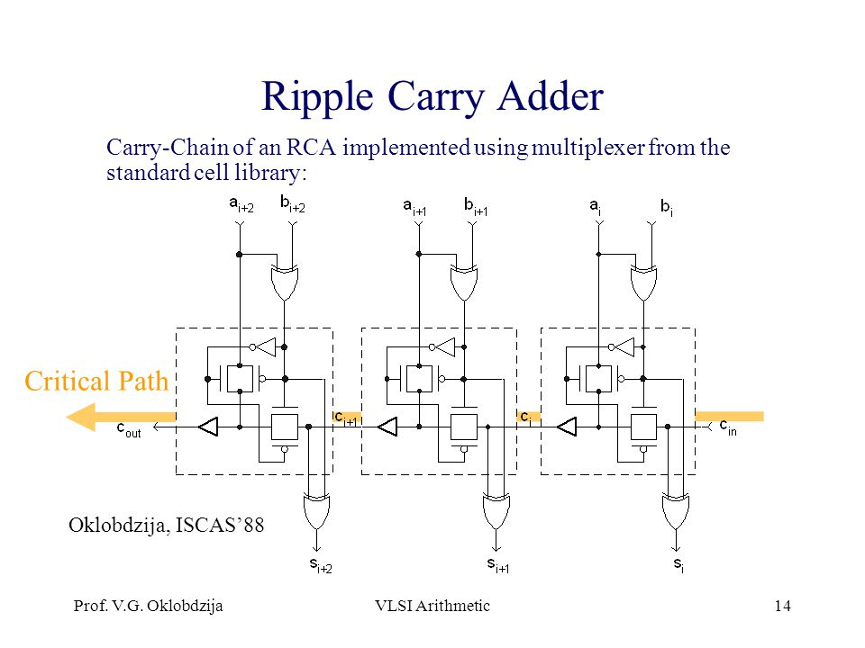 Prof. V.G. OklobdzijaVLSI Arithmetic14 Ripple Carry Adder Carry-Chain of an RCA implemented using multiplexer from the standard cell library: Critical