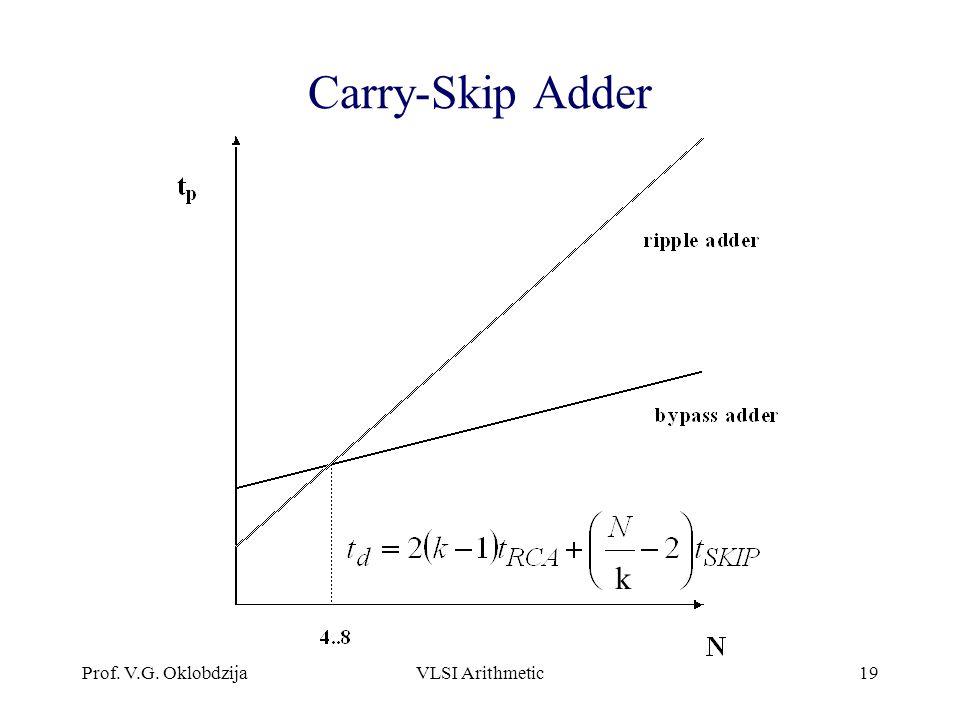 Prof. V.G. OklobdzijaVLSI Arithmetic19 Carry-Skip Adder k