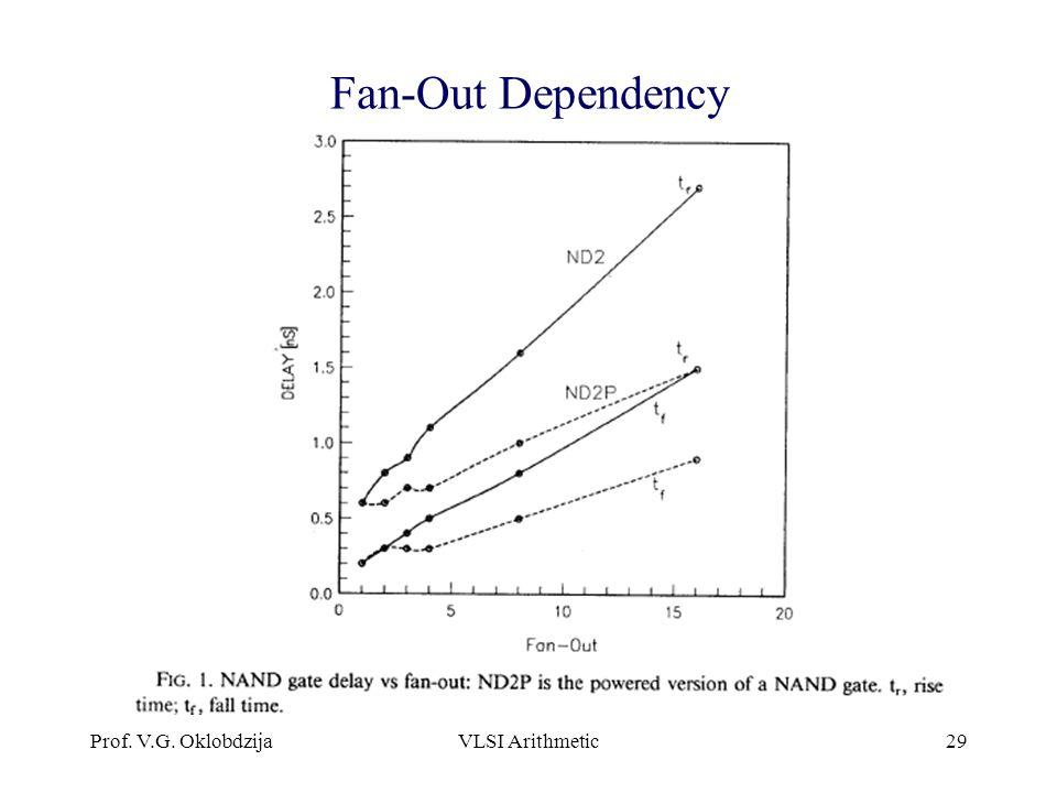 Prof. V.G. OklobdzijaVLSI Arithmetic29 Fan-Out Dependency